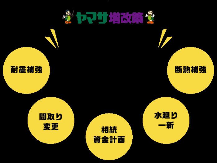 ヤマサ増改築5つのポイント